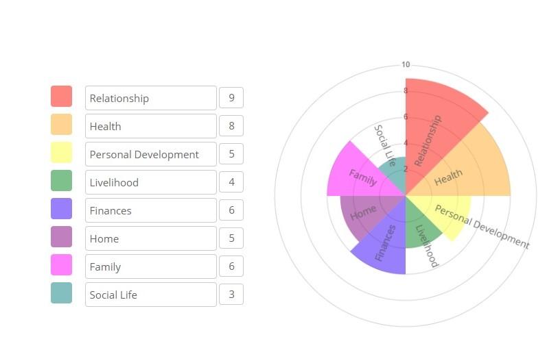 The Business Wheel Innovate Dental Marketing Innovate Dental Marketing
