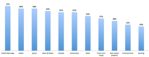 Percentage of Search Conducted on Mobile Devices